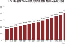 2014年注税考试统计-18.8万人报考2014年注册税务师考试