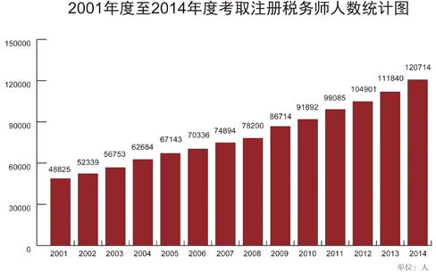 2014年注税考试统计