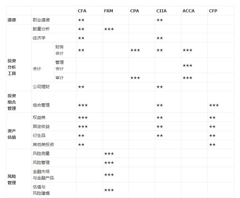 ACCA、CFA、CPA、CIMA、FRM等会计证书侧重点综合分析比较