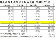 据说2016年注会考试组织获考生5年来最好评价